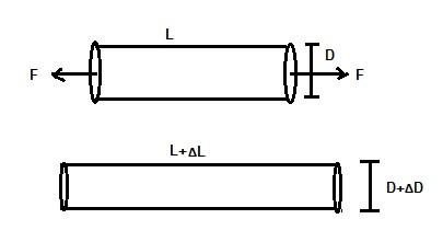Strain Gauge-Gauge Factor