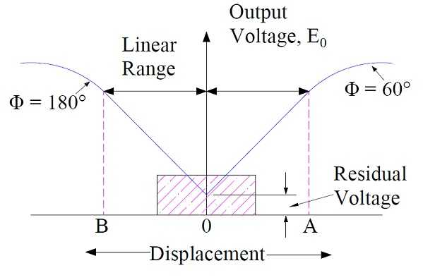 LVDT output with displacement