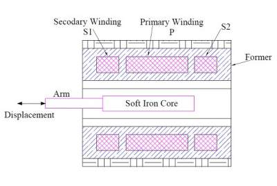 Linear-variable-differential-transformer-lvdt-construction
