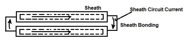 Sheath Circuit Current-Sheath Loss