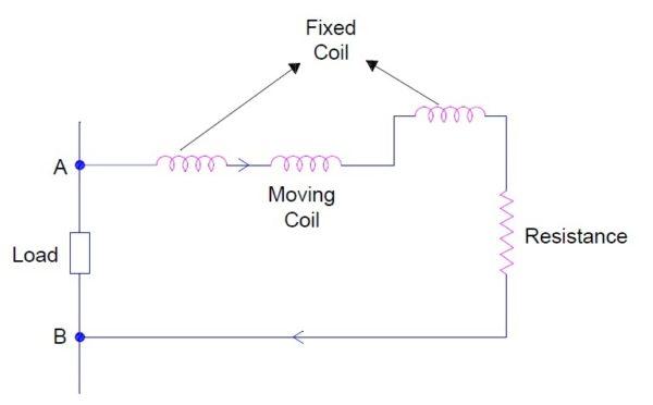 Electrodynamometer Instruments