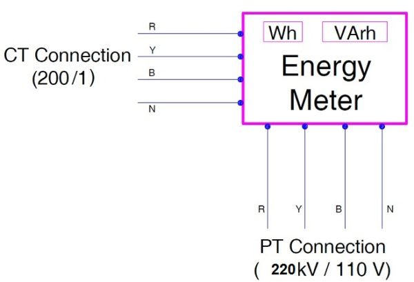 Calculation of Multiplication Factor of Energy Meters | Electrical Concepts