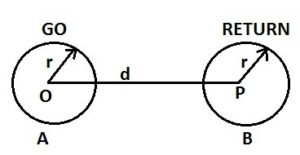 Geometrical Mean Radius GMR