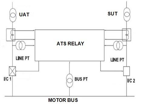 Bus-auto-transfer-scheme