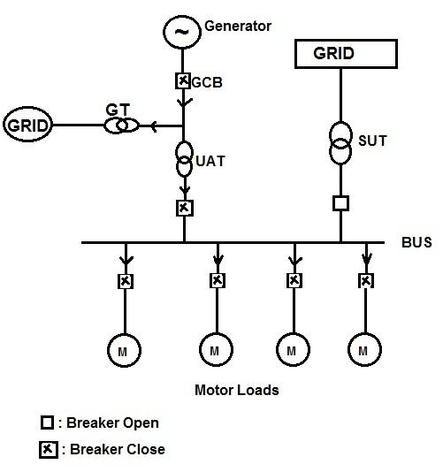 Bus-auto-transfer-system