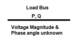 Load Bus-bus classification