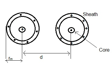 Sheath Loss-Eddy Current Loss
