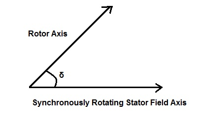 Swing Equation And The Load Angle