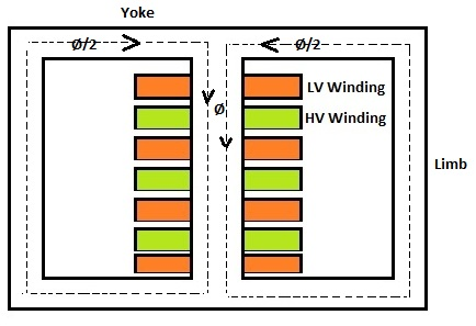 Difference between Core Type and Shell Type Transformer | Electrical