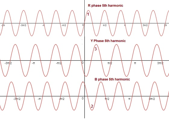 Triplen Harmonics – definition-Why are they in phase