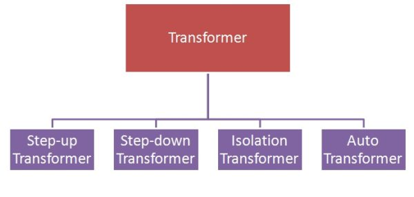 Types of Transformer on the basis of winding