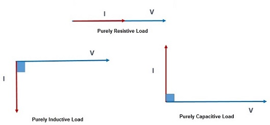 electrical load-active-reactive-power