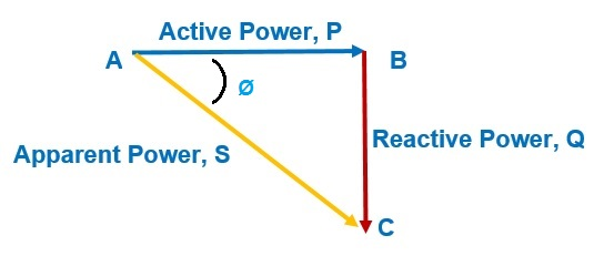 Poor Power Factor - Effects and Disadvantage