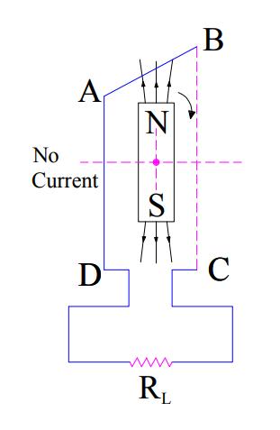 AC generator working-1