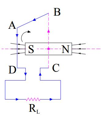 AC generator working-2