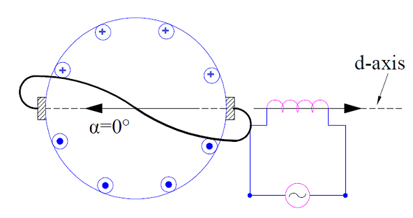 Repulsion Motor working principle
