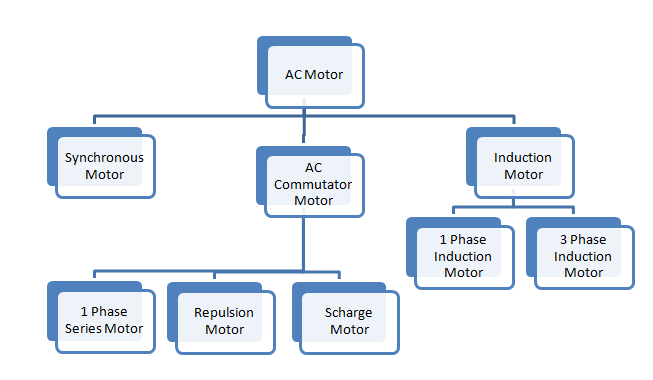 Types of AC Motor