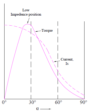 torque and current curve of repulsion motor