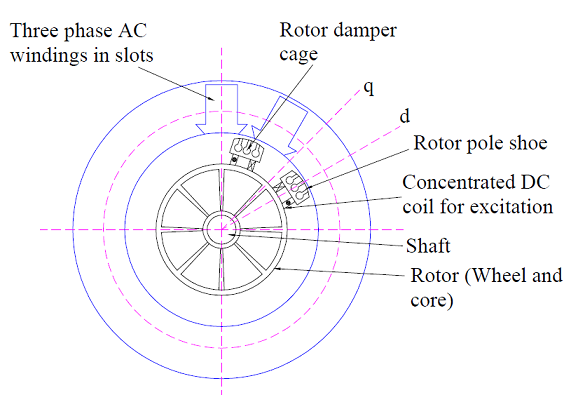 Construction of Rotor of Synchronous Machine