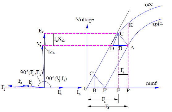Zero Power Factor Characteristics and Potier Triangle