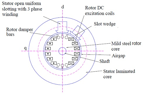 construction of stator of synchronous machine