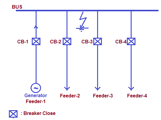 Busbar Protection-definition and scheme-1
