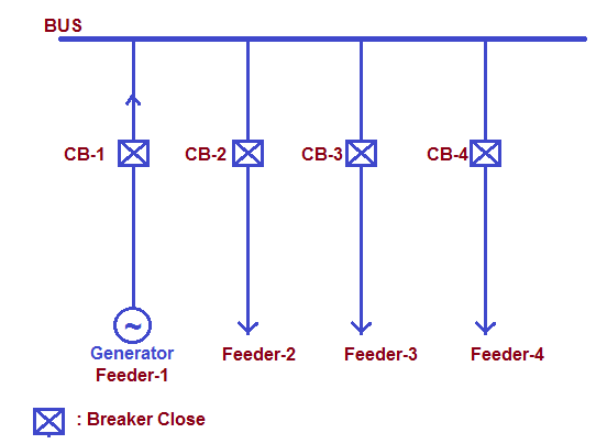 Busbar Protection-definition and scheme