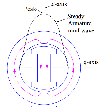 direct axis synchronous reactance
