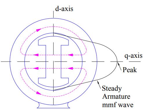 quadrature axis synchronous reactance