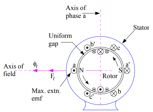 armature reaction in alternator-unity-power-factor-1