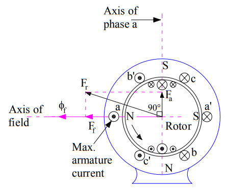 armature reaction in alternator-unity-power-factor