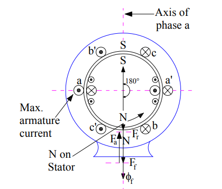 armature reaction in alternator-zero-power-factor-lagging-load-2
