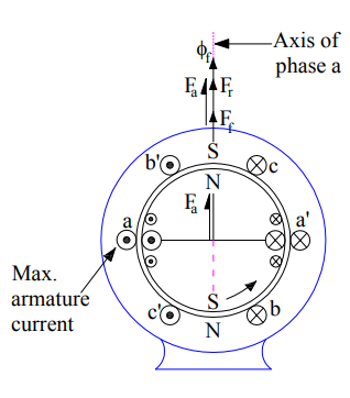 armature reaction in alternator-zero-power-factor-leading-load-2