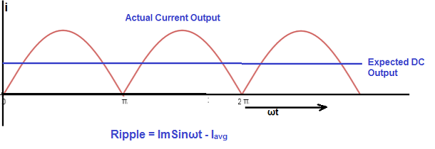 definition of ripple with the help of rectified current waveform of full wave rectifier