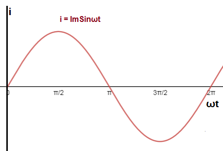rms value of sinusoidal ac current or voltage