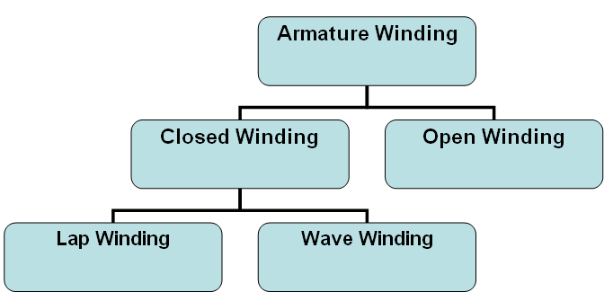 types of armature winding
