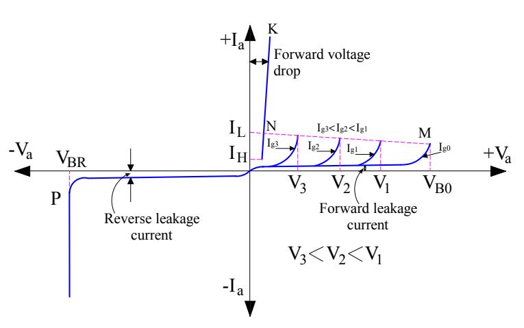 SCR-Thyristor-Turn-ON-Methods