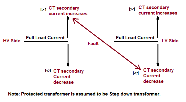 CT matching factor in Transformer Differential Protection
