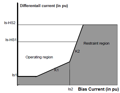 differential relay slope characteristics