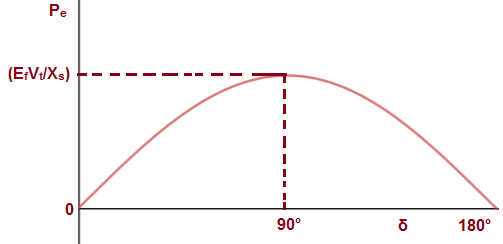 power angle curve
