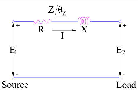 power flow through an inductive impedance or generator