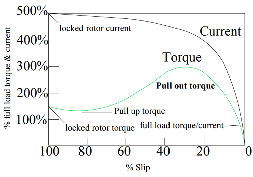Locked Rotor Current