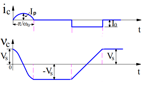 Class-D Commutation-resonating current and voltage waveform