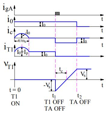 Class-D commutation process