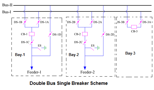 Double Bus Single Breaker Scheme-purpose of bus coupler breaker