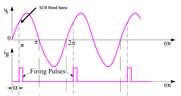 Phase Control of SCR